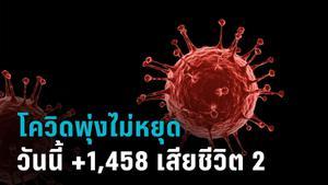 ยอดโควิดไทยพุ่งไม่หยุด วันนี้ 1,458 ราย ผู้เสียชีวิตพบมีช่วงอายุน้อยลง