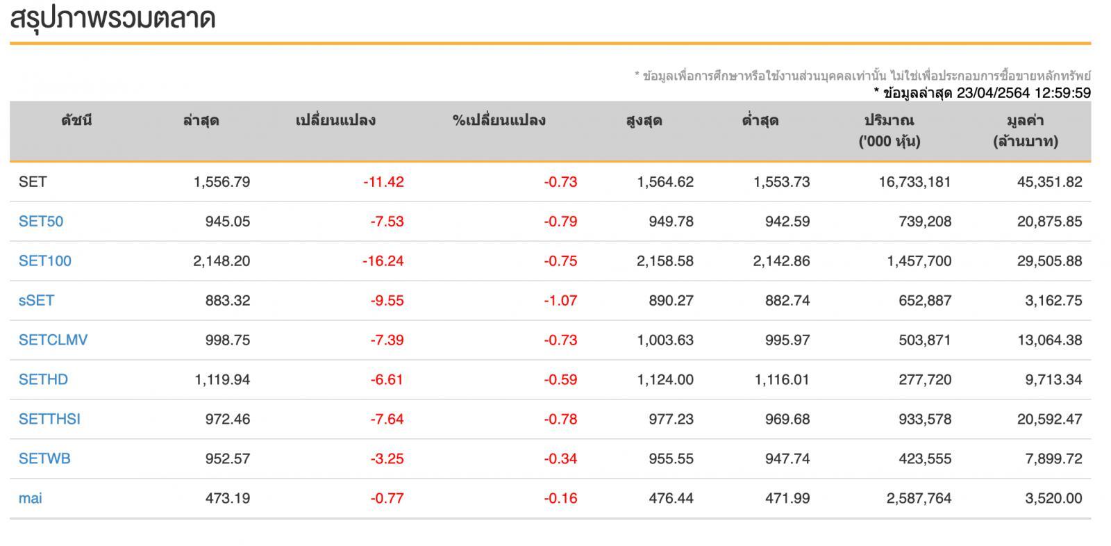 หุ้นไทย (23 เม.ย.64)  ปิดวันนี้ที่ระดับ 1,553.59 จุด ลดลง 14.62 จุด