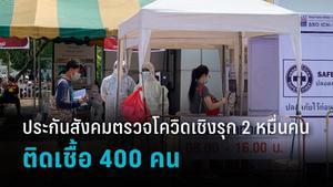 ประกันสังคมตรวจโควิด เชิงรุก 20,000 คนติดเชื้อกว่า 400 คน