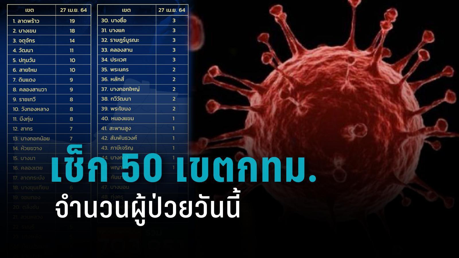 เช็ก 50 เขตกทม.ยอดผู้ป่วยโควิด-19 วันนี้ ผููู้ว่าฯแจงเหลือ 37 คน ที่ยังไม่ถึงมือหมอ