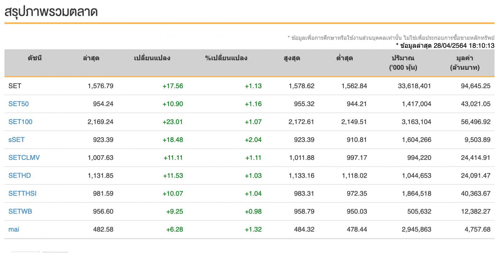 หุ้นไทย (28 เม.ย.64) ปิดที่ระดับ 1,576.79 จุด เพิ่มขึ้น 17.56 จุด