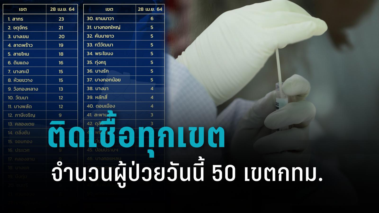 เช็ก 50 เขตกทม. จำนวนผู้ป่วยโควิด-19 วันนี้ พบผู้ติดเชื้อทุกเขต