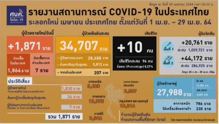 ศบค.รับวิกฤต โควิดรุนแรงขึ้น ติดเชื้อเพิ่ม 1,817 ดับ 10 ป่วยหนัก 786 ราย ค่าเฉลี่ยติดเชื้อ 3 วันเสียชีวิต