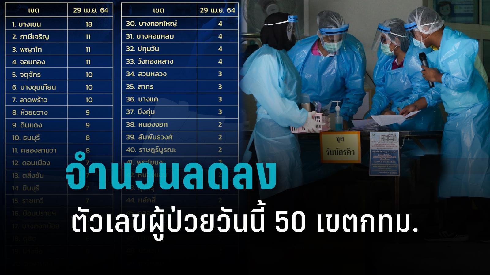 เช็ก 50 เขตกทม. จำนวนผู้ป่วยโควิด-19 วันนี้ ตัวเลขลดลง