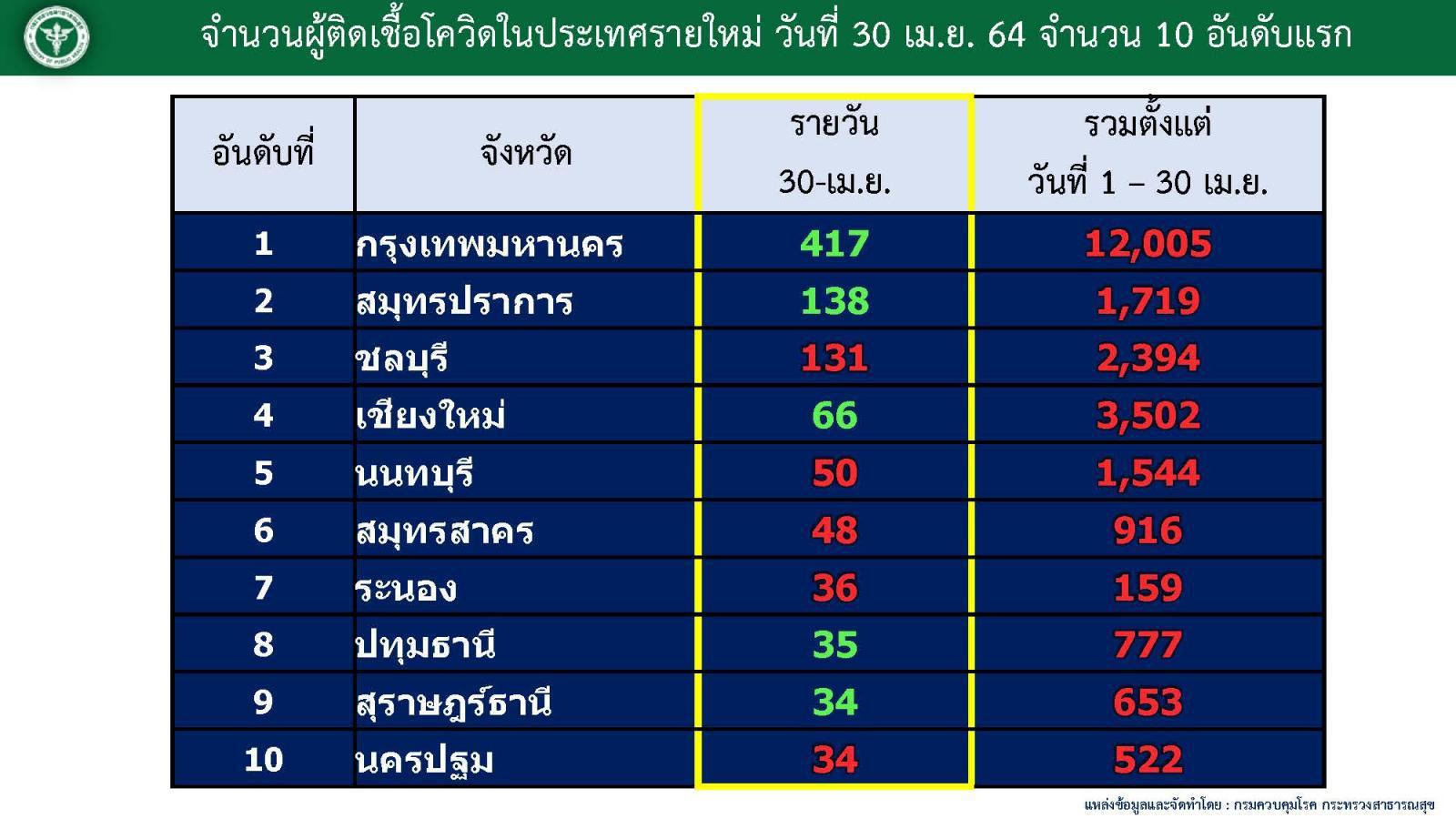 เมษา สาหัส โควิดไทยพราก 109 ชีวิต ติดเชื้อ 36,290 ปอดอักเสบพุ่งน่าวิตก!