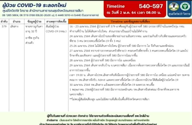 """กางไทม์ไลน์ """"หนุ่มยูกันดา-ภรรยาชาวไทย"""" ปกปิดข้อมูลโควิด-19 เตรียมเอาผิดหลังหายป่วย"""