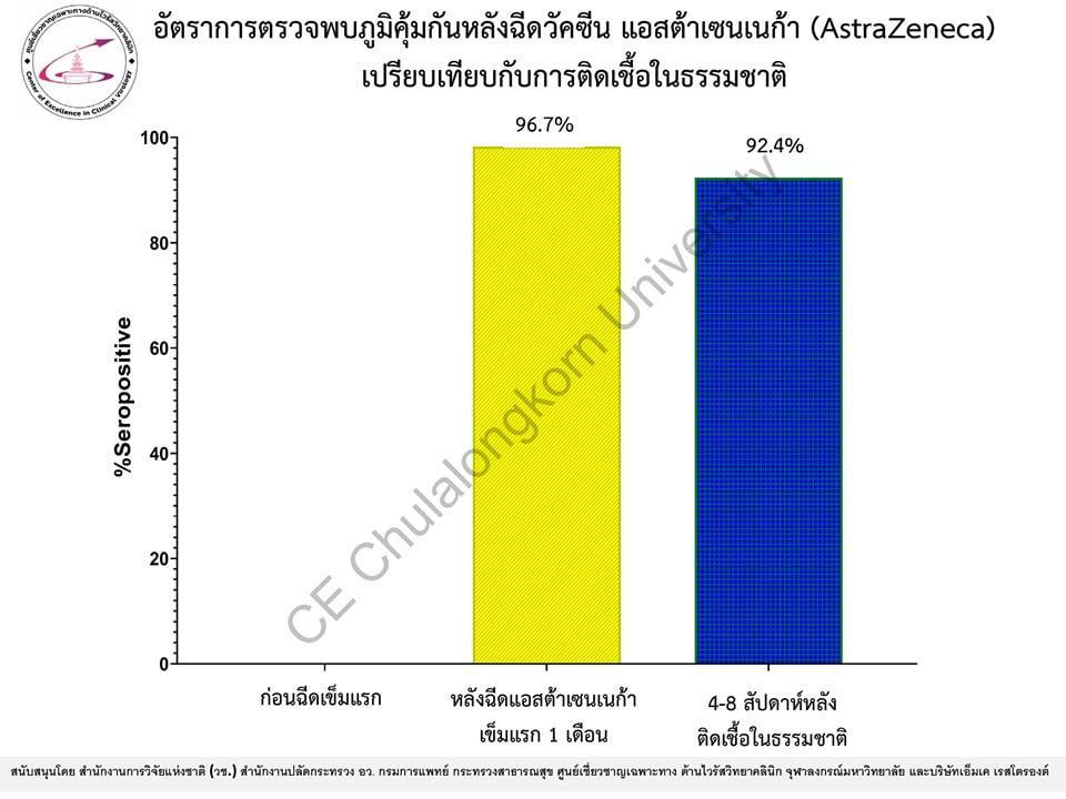 """ฉีด """"แอสตราเซเนกา"""" เพียงแค่เข็มแรก ภูมิคุ้มกันพุ่งร้อยละ 96.7 """"หมอยง"""" เผยผลวิจัยในคนไทย"""