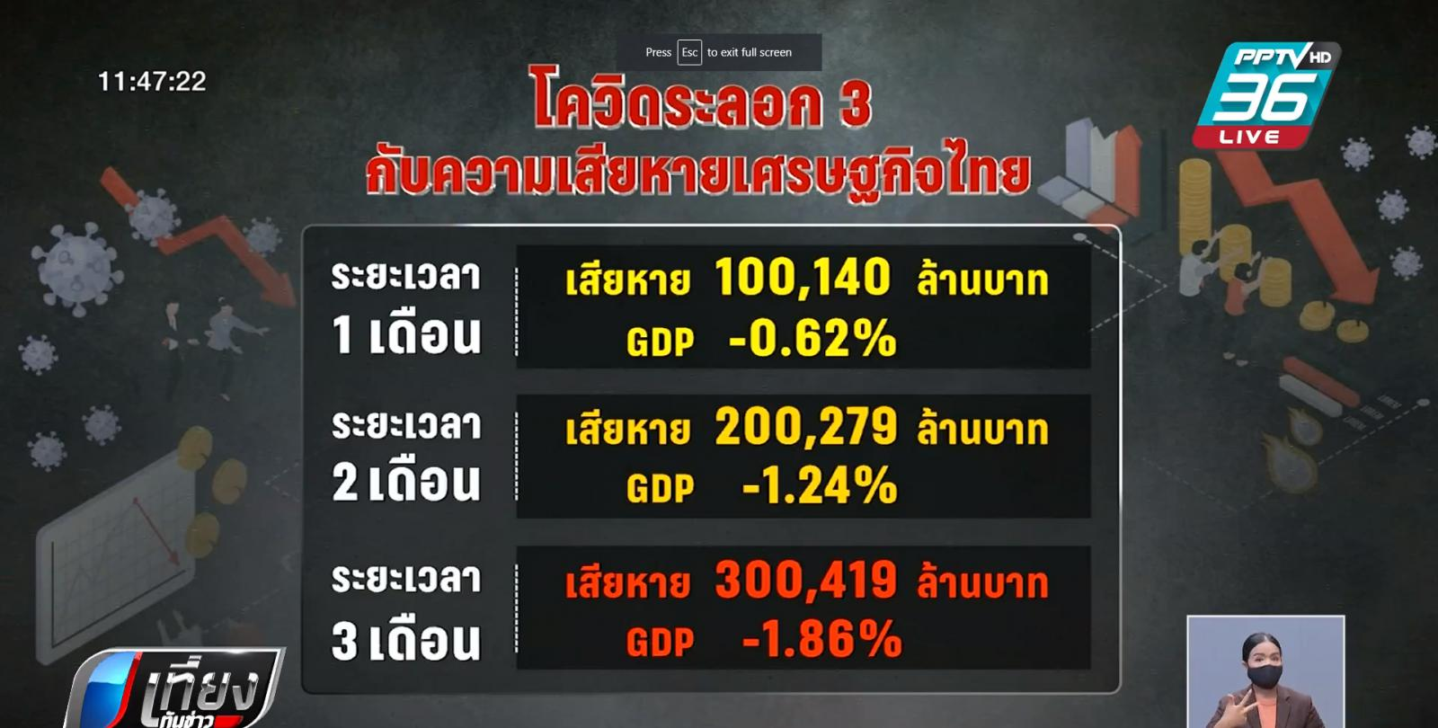 ทางรอดเศรษฐกิจไทย จากโควิด-19 ระลอก 3