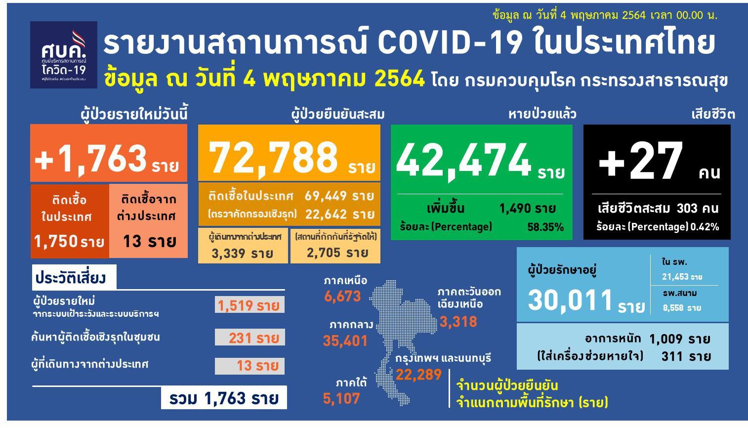 ยอดตายโควิดยังสูง วันเดียวคร่า 27 ชีวิต ติดเชื้ออีก 1,763 ราย