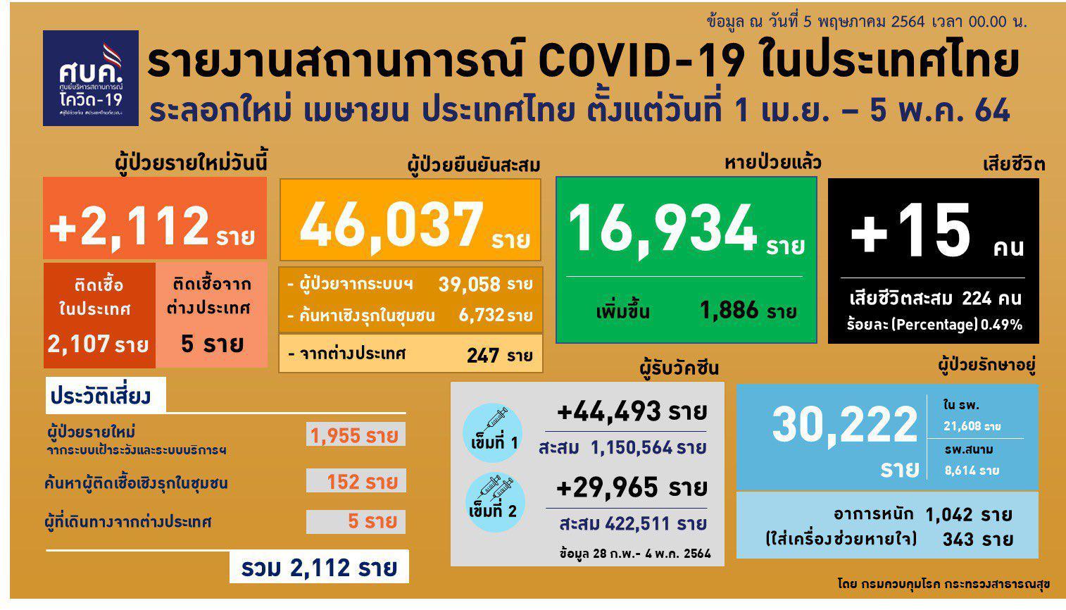"""ศบค.รับ """"สายพันธุ์บราซิล"""" เข้าไทย ติดเชื้อ +2,112 ราย 1,042 อาการหนัก เปิดคลัสเตอร์ชุมชนกลางกรุง"""
