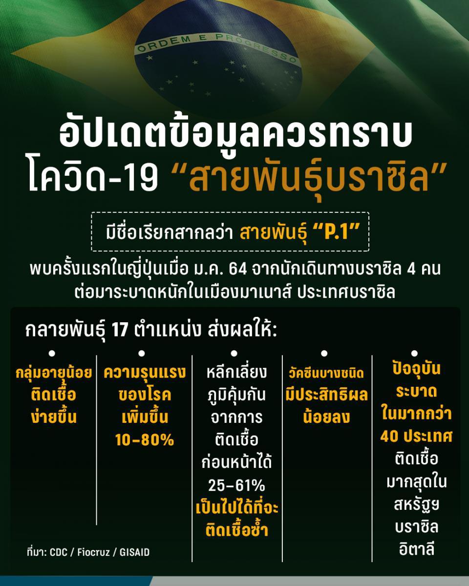 """""""โควิด-19 สายพันธุ์บราซิล"""" เข้าไทยแล้ว รุนแรงหรือไม่?"""