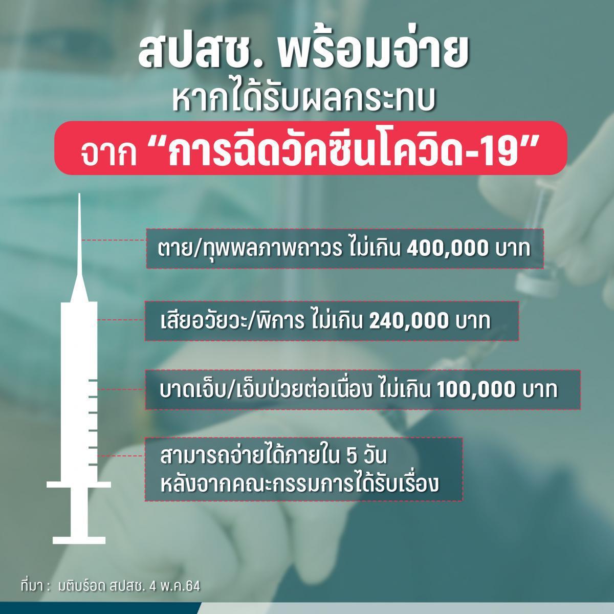 สปสช. พร้อมจ่ายหากได้รับความเสียหายหลังฉีดวัคซีนโควิด-19