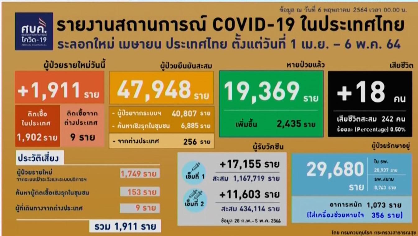 โควิดคร่าชีวิต ทวดอายุ 100 ปี ทั่วไทยดับอีก 18 อัตราการตายพุ่งสูง 356 คนโคม่า