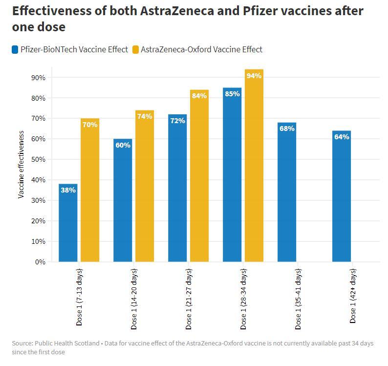 ผู้เชี่ยวชาญย้ำ วัคซีนโควิด-19 ทุกยี่ห้อไม่ด้อยไปกว่ากัน