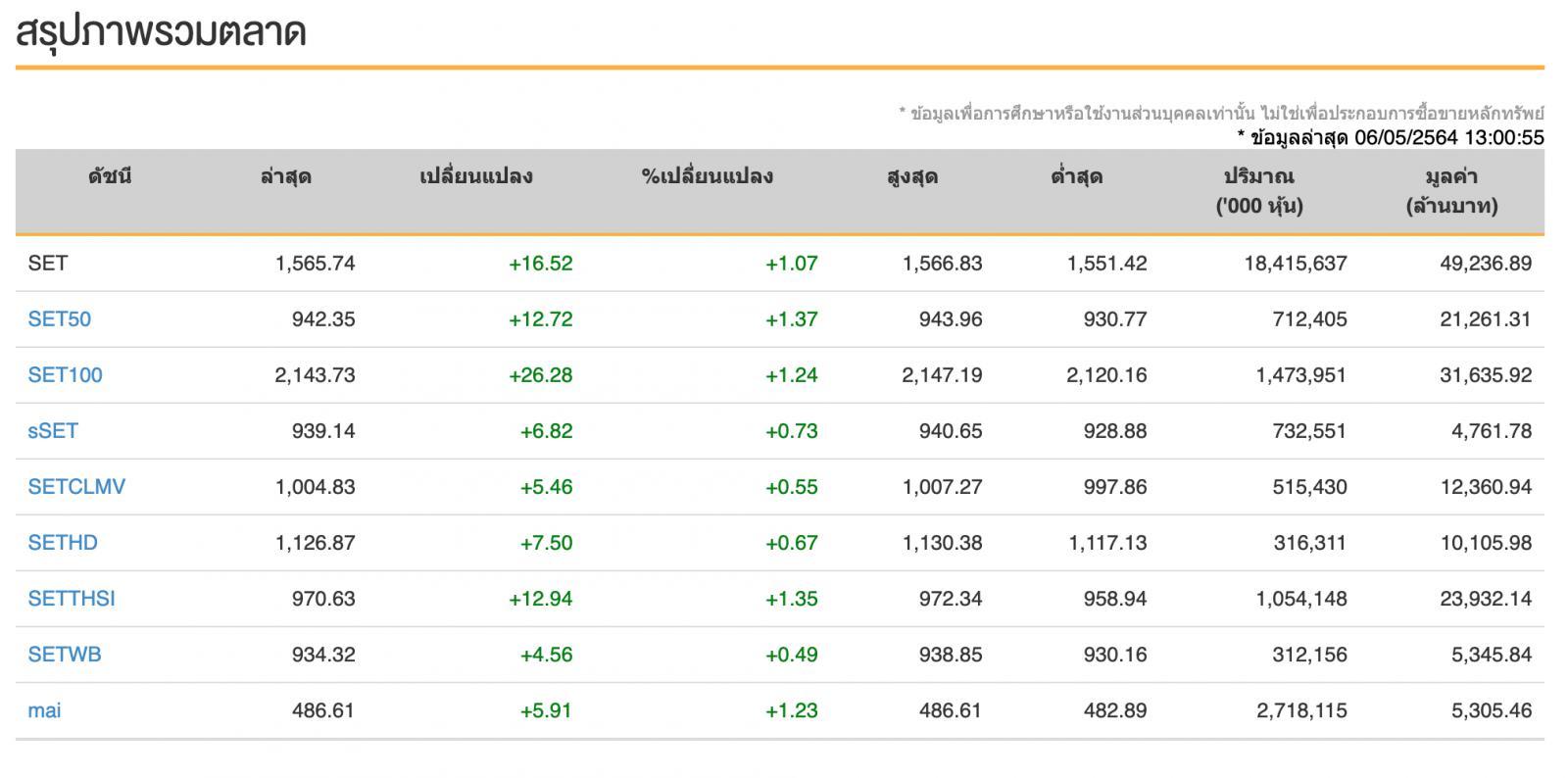 หุ้นไทยวันนี้ (6 พ.ค.64) ปิดเพิ่มขึ้น 22.69 จุด แรงหนุนเม็ดเงินกระตุ้นเศรษฐกิจ ปัจจัยต่างประเทศ