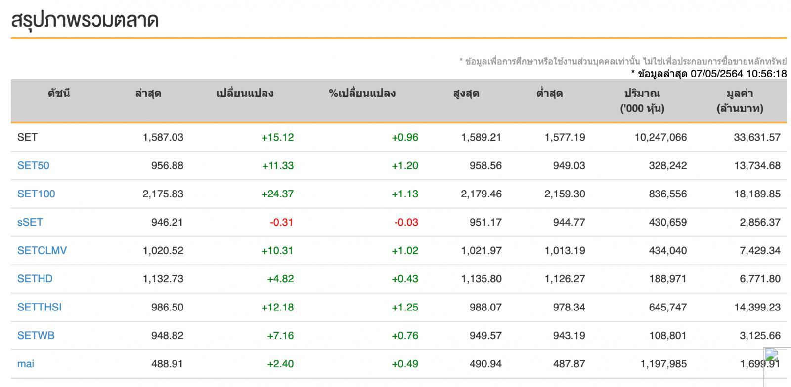 หุ้นไทยวันนี้ (7 พ.ค.64)  ปิดวันนี้ที่ระดับ 1,585.03 จุด เพิ่มขึ้น 13.12 จุด