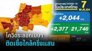 ยังวิกฤต! ติดเชื้อ +2,044 ดับอีก 27 ชีวิต 3 ชุมชนกทม.หนัก คลัสเตอร์โยงห้าง -ท่ารถเมล์