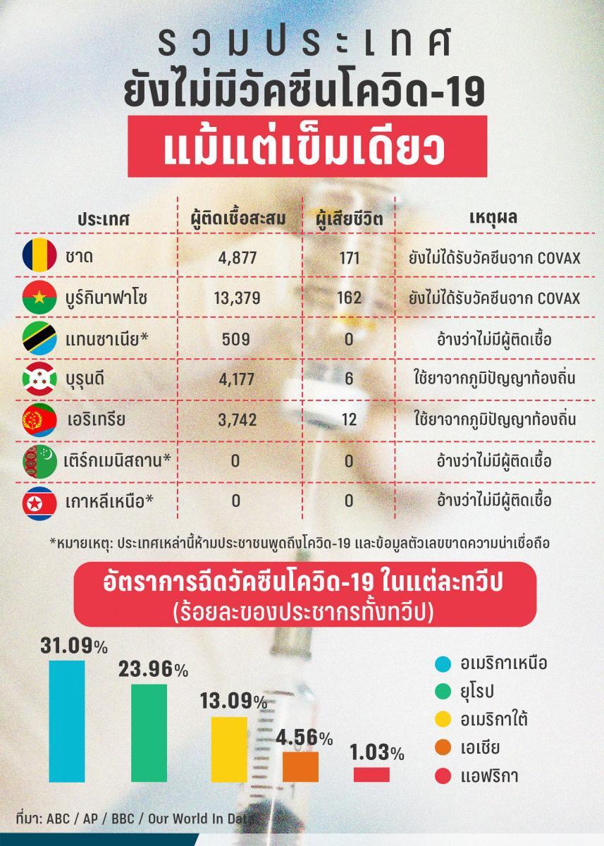 รวมประเทศทั่วโลกที่ยังไม่มีวัคซีนโควิด-19 แม้แต่เข็มเดียว