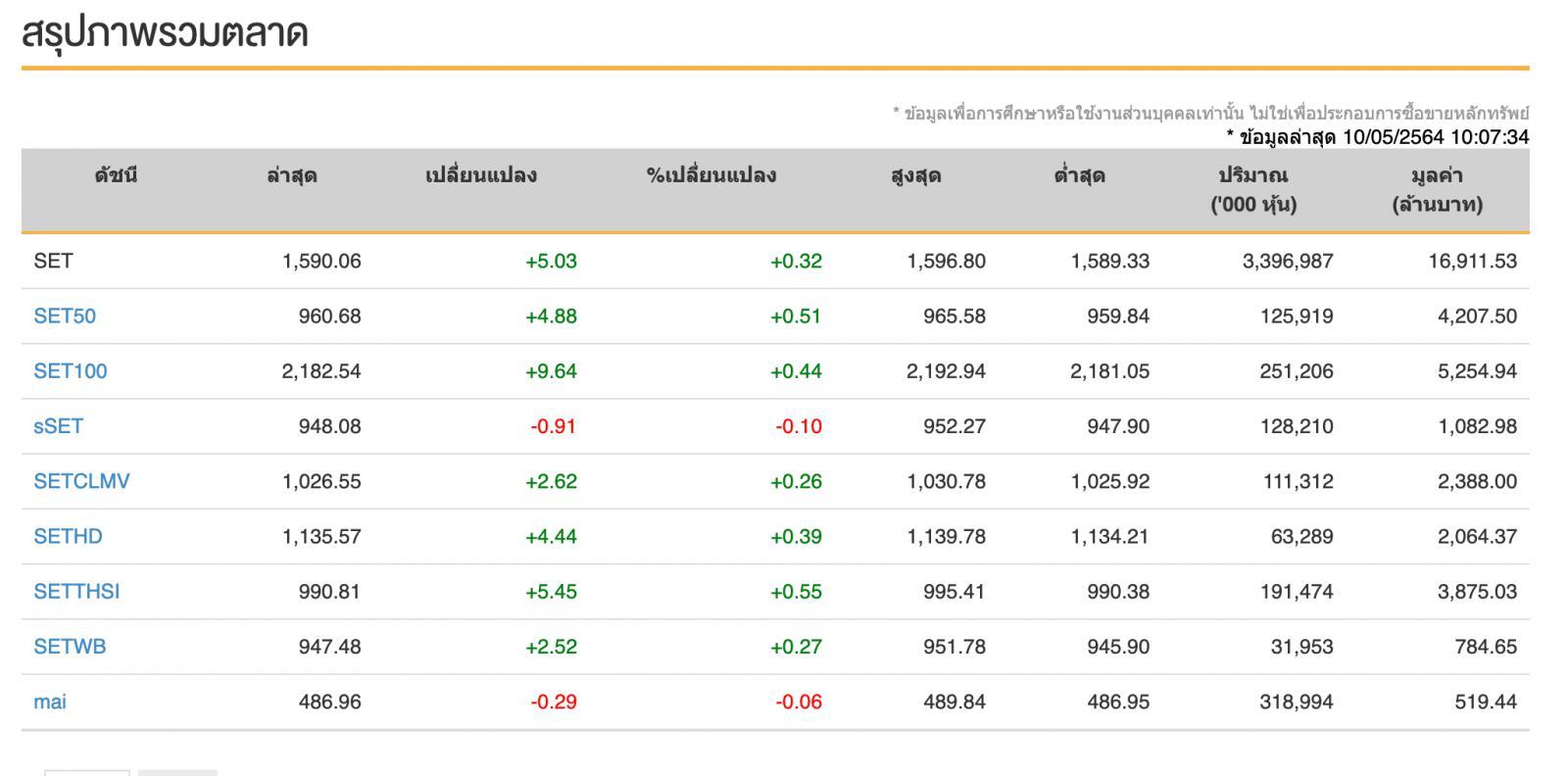 หุ้นไทย (10 พ.ค.64) ปิดการซื้อขายที่ 1,588.15 จุด เพิ่มขึ้น +3.12 จุด