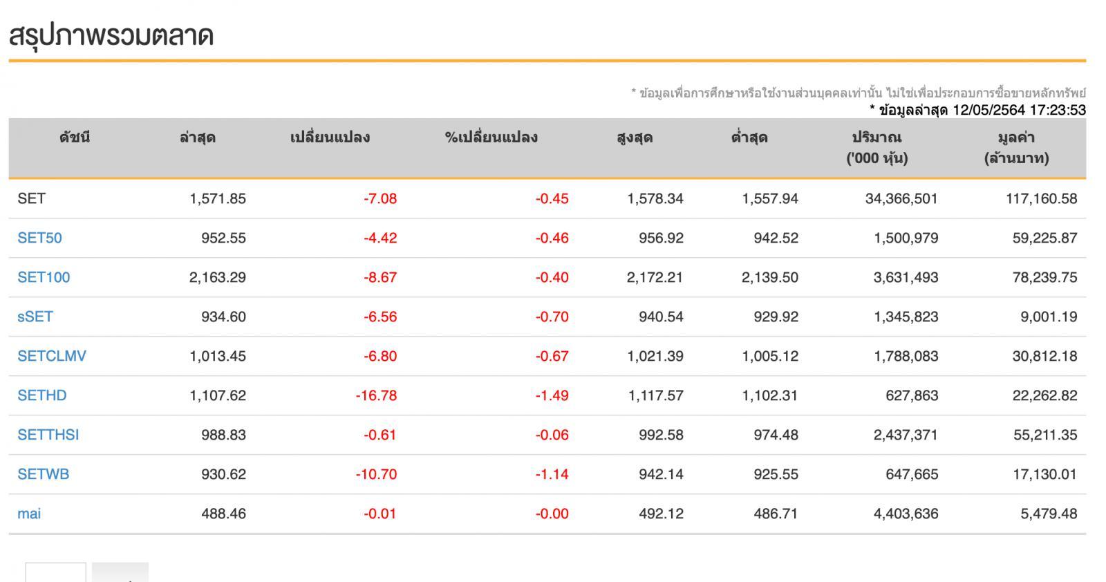 หุ้นไทย (12 พ.ค.64) ปิดซื้อขายที่ระดับ 1,571.85จุด ลดลง -7.08จุด