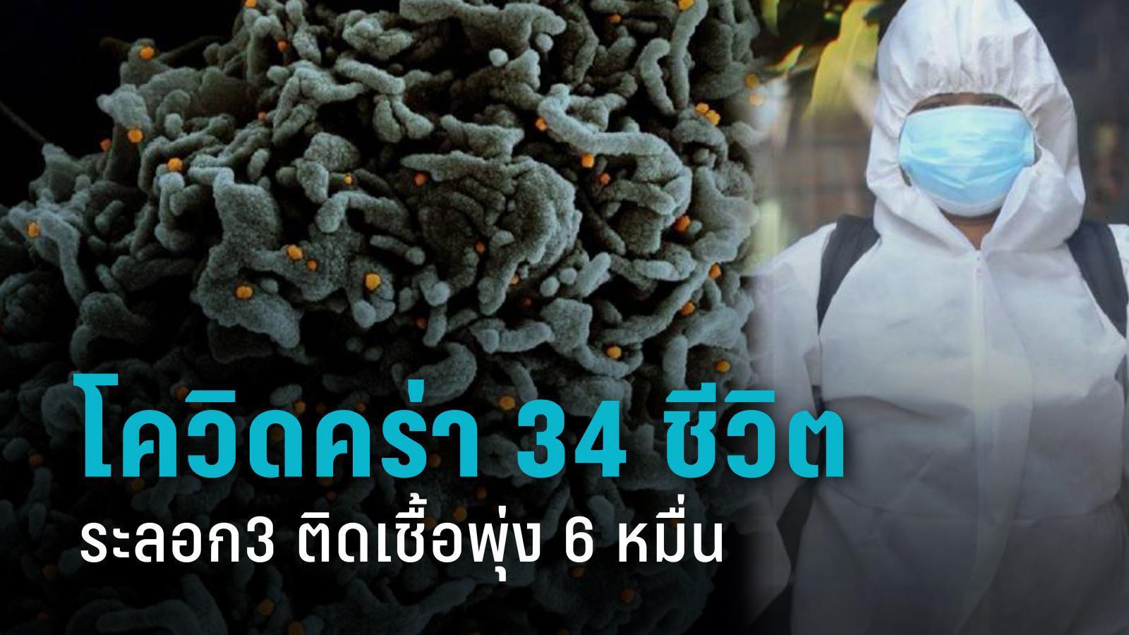 สังเวยอีก 34 ชีวิต โควิดรอบ 3 ดุ ติดเชื้อทะลุ 6 หมื่นราย นนทบุรี ปทุมฯ สมุทรปราการ พุ่ง!