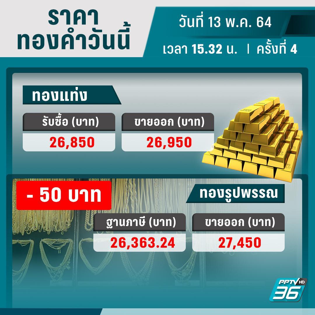 ราคาทองวันนี้ – 13 พ.ค. 64 ปรับราคา 4 ครั้ง รวมลดลง 50 บาท