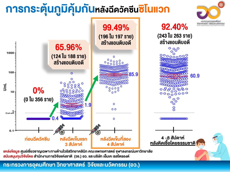 ซิโนแวค-แอสตร้าเซเนก้า กระตุ้นภูมิคุ้มกันคนไทยได้ดีมาก