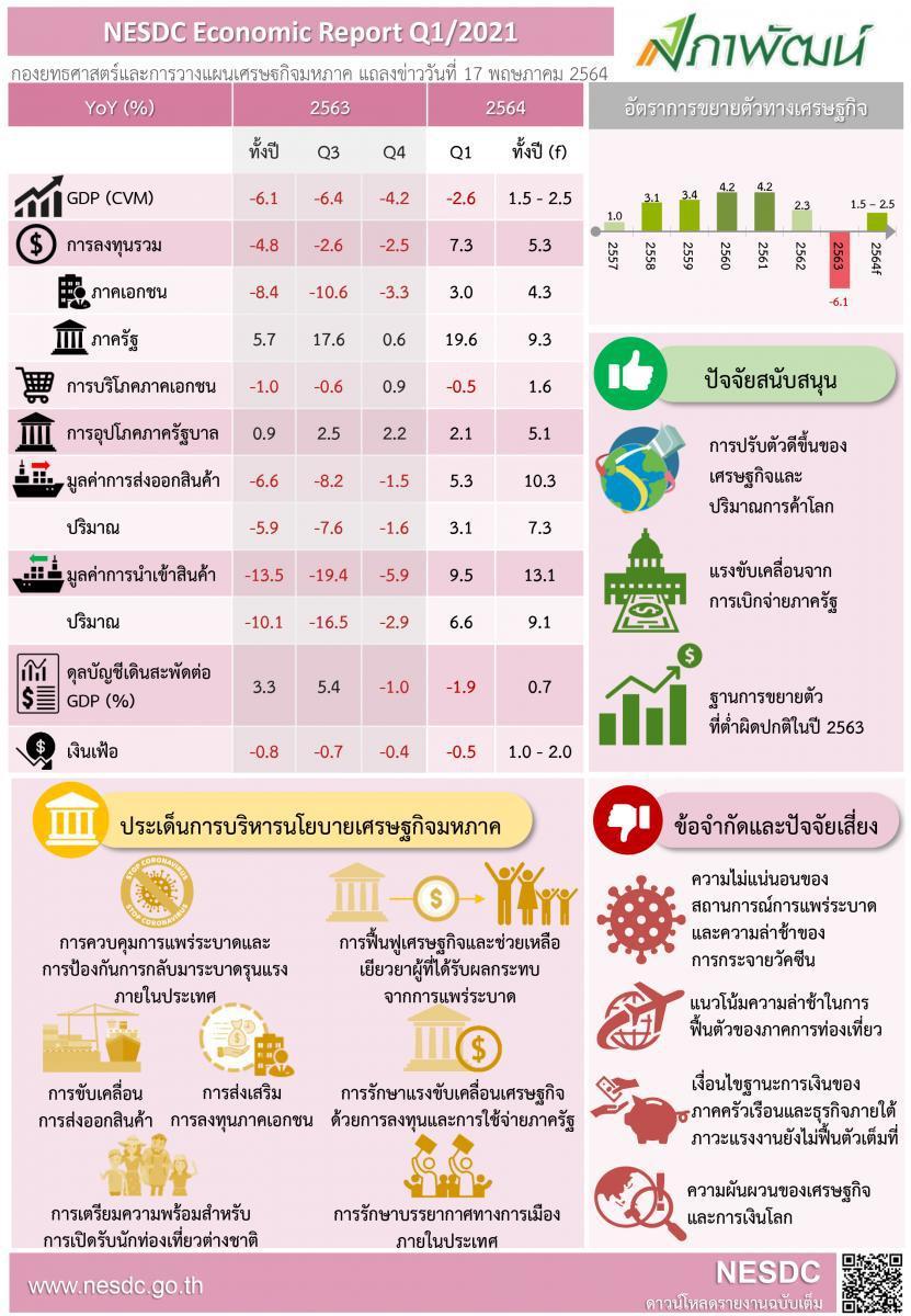 พิษโควิดยังลามเศรษฐกิจไทย สศช.หั่นการเติบโตปี 64 เหลือร้อยละ1.5 – 2.5