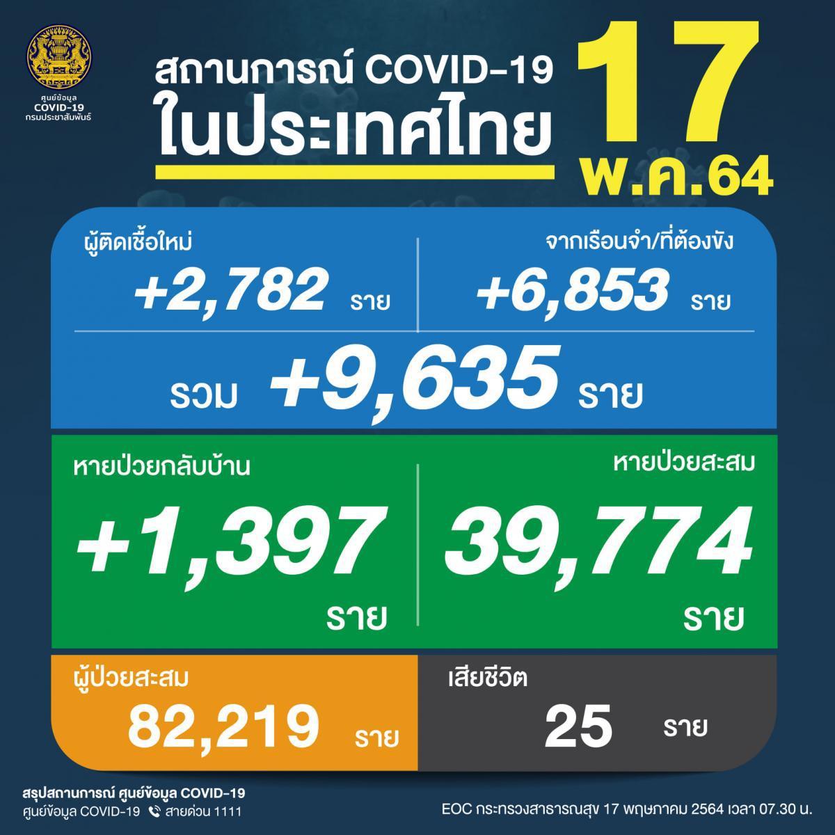 เกือบหมื่น !! 9,635 ราย ผู้ติดโควิดรวมวันนี้ เสียชีวิตเพิ่ม 25 ราย