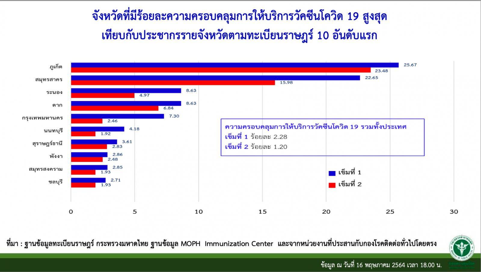 78 วันกับการฉีดวัคซีนโควิดให้คนไทย ครบ 2 โดส อยู่ที่ร้อยละ 1.2