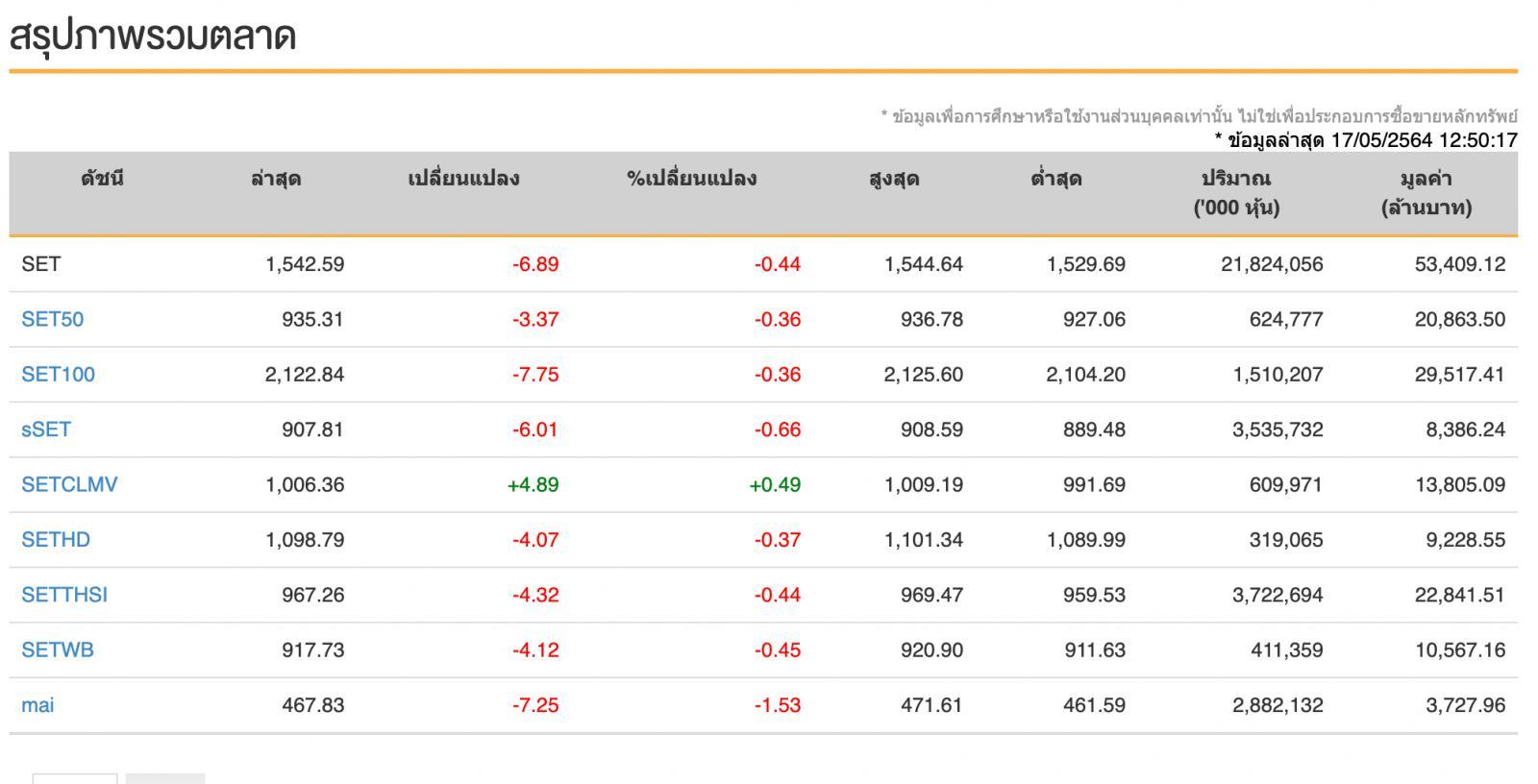 หุ้นไทย (17 พ.ค.64)  ปิดวันนี้ที่ระดับ 1,549.16 จุด ลดลง 0.32 จุด
