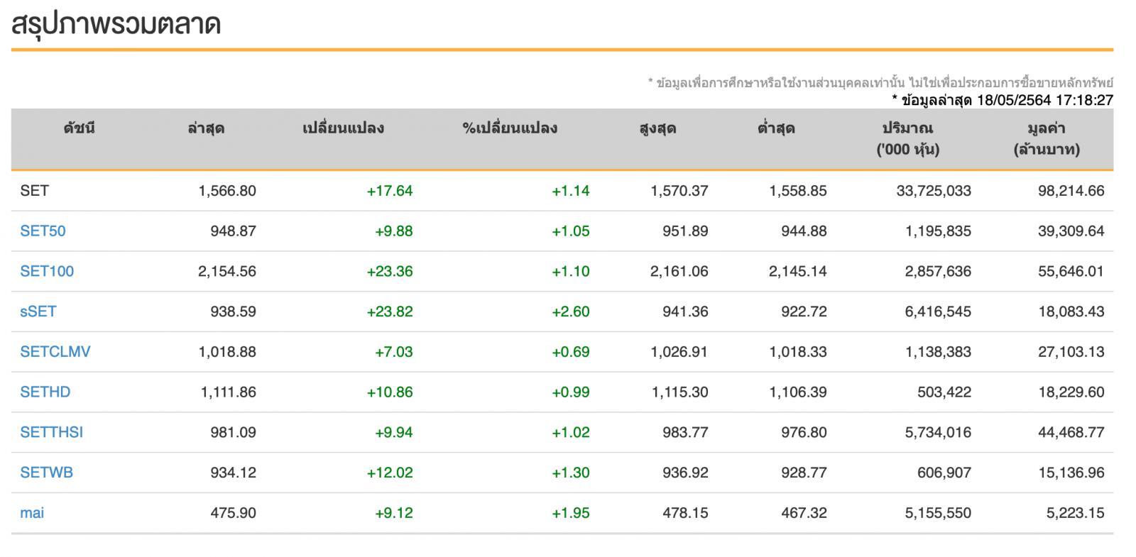 หุ้นไทย (18 พ.ค.64) ปิดการซื้อขาย 1,566.80 จุด เพิ่มขึ้น  +17.64 จุด