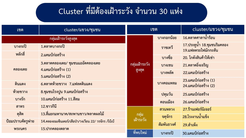 โควิดลามคลัสเตอร์ใหม่ กระจาย 9 จังหวัด เพชรบุรีวันเดียว 942 ราย