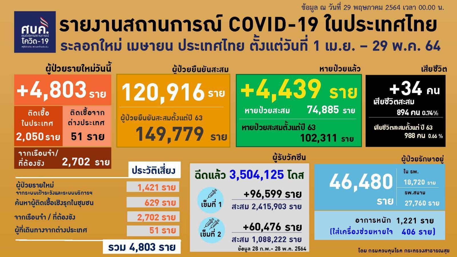 โควิดตายเพิ่ม 34 ราย กทม.สูงสุด 21 ราย ติดเชื้อรายใหม่ เกือบ 5,000 ราย