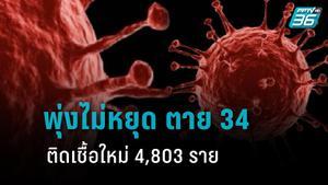 โควิดพุ่ง 4,803 ราย ผู้ติดเชื้อใหม่ ตายเพิ่มอีก 34 ราย