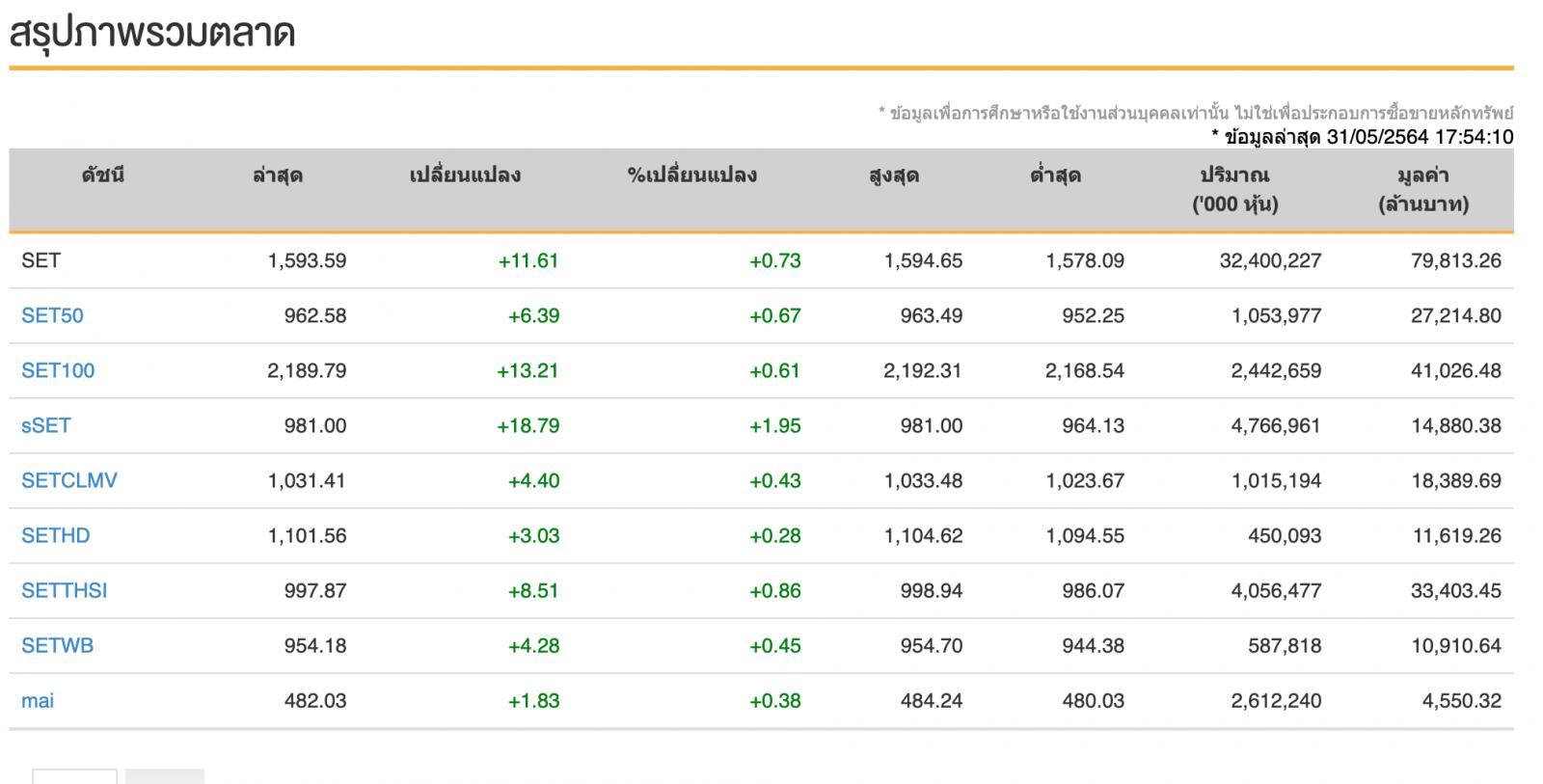 หุ้นไทย (31 พ.ค.64) ปิดการซื้อขาย 1,593.59 จุด เพิ่มขึ้น 11.61 จุด