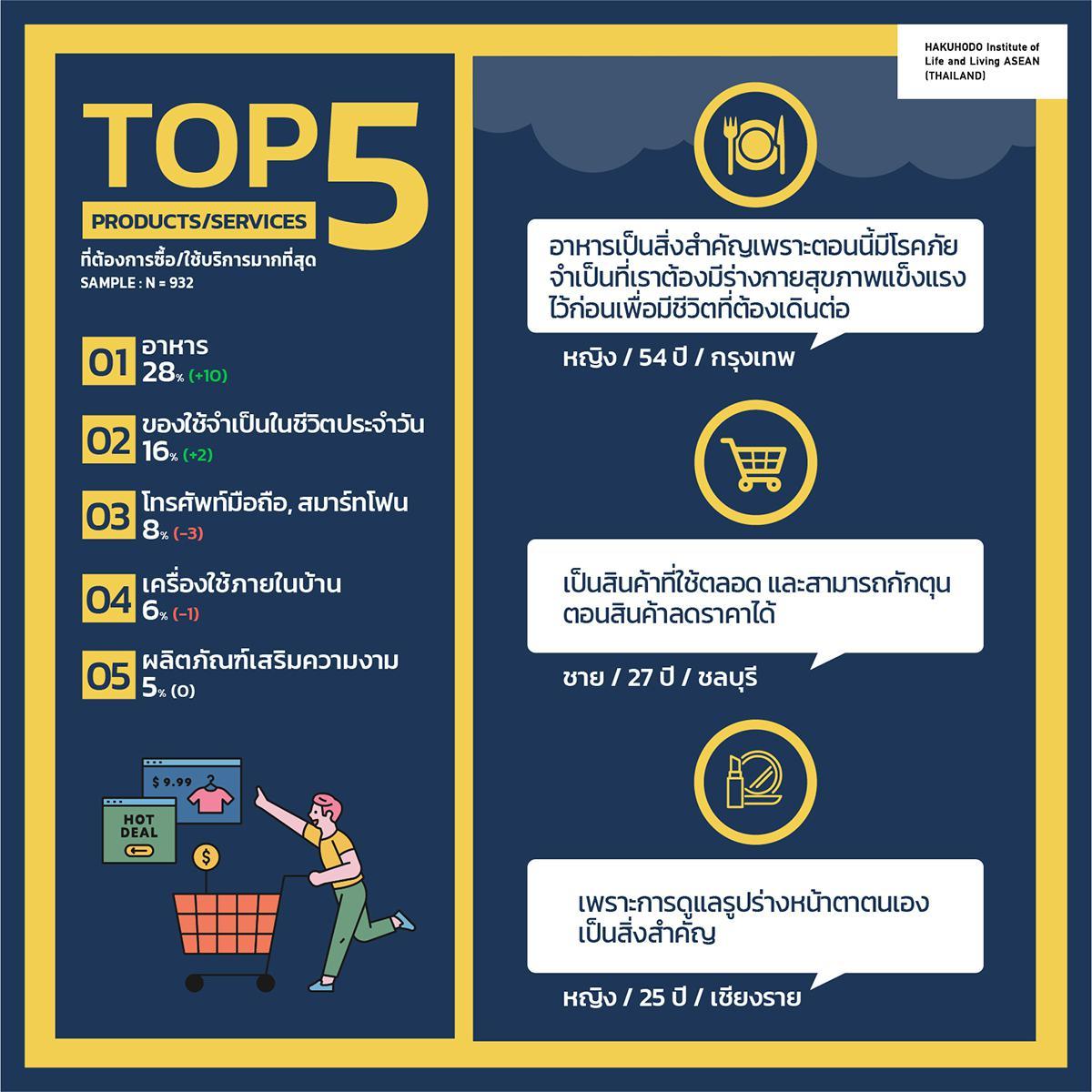 """ฮาคูโฮโด ชี้โควิด-19 ระลอก 3 คนไทยตื่นลงทุน """"หุ้น - บิทคอยน์"""" เพิ่มต่อเนื่อง พร้อมเปิดโพล 5 สินค้ากำลังซื้อสูง ในภาวะรัดเข็มขัด-คุมเข้มการใช้จ่าย"""