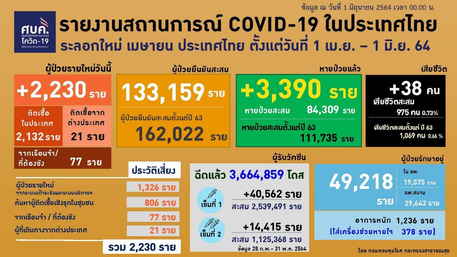โควิดคร่า 38 ราย กทม.สูงสุด 22 ราย ติดเชื้อรายใหม่ 2,230 ราย