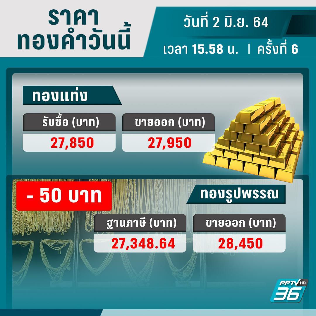 ราคาทองวันนี้ – 2 มิ.ย. 64 ปรับราคาครั้งที่ 6 ลดลง 50 บาท