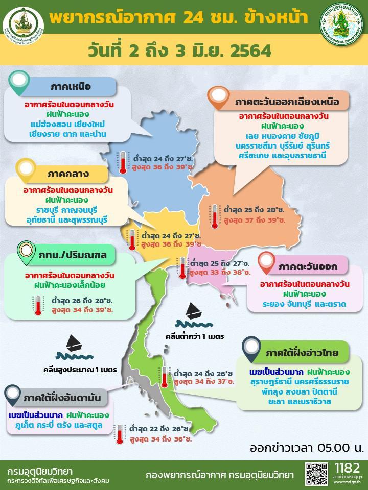 กรมอุตุฯ เผย ไทยฝนลดลง อากาศร้อนจัดหลายพื้นที่ อุณหภูมิสูงสุด 39 องศา