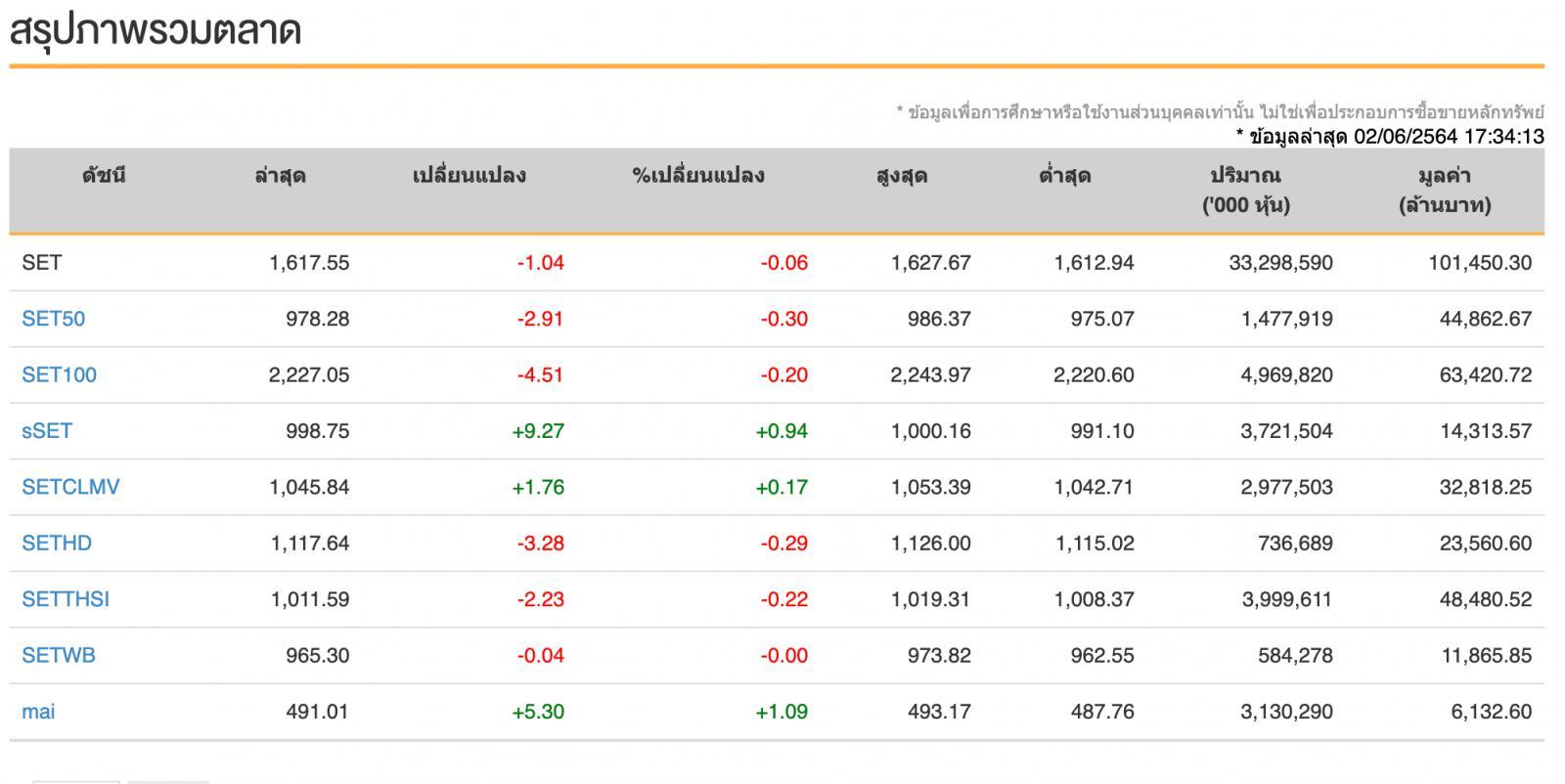 หุ้นไทย (2 มิ.ย.64) ปิดการซื้อขาย 1,617.55 จุด ลดลง -1.04 จุด