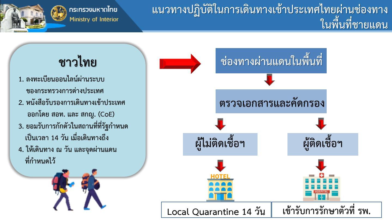 ศบค.เปิดเลขคนลักลอบเข้าไทยผิดกฎหมาย วันเดียว 173 ราย