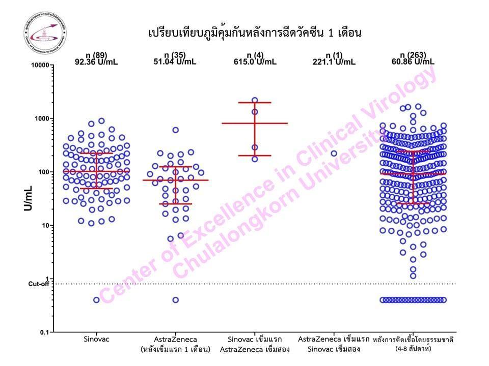 วัคซีนโควิดเข็ม 1 และ 2 ต่างชนิดกัน พบภูมิคุ้มกันขึ้นสูงกว่าเกณฑ์