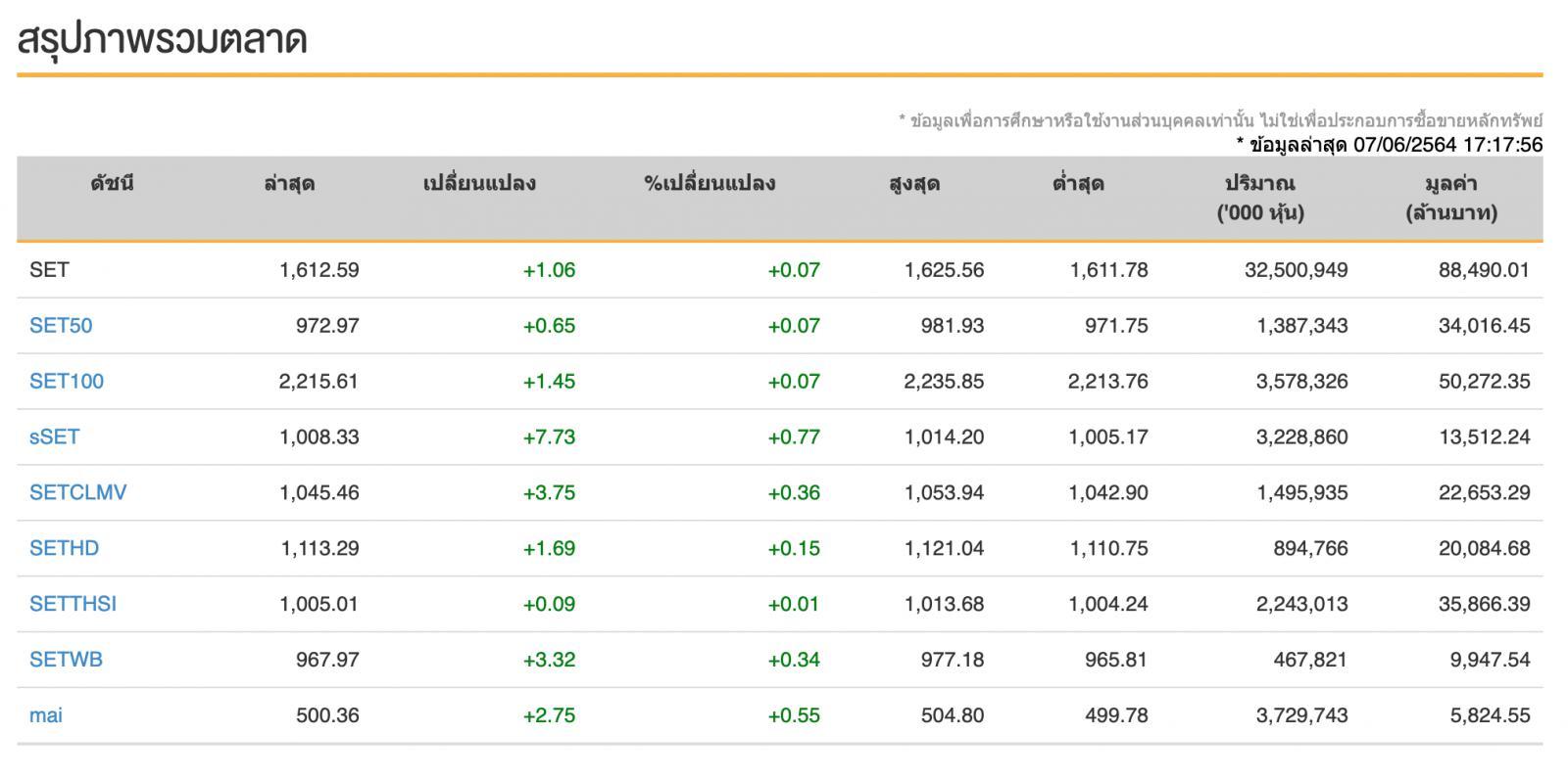 หุ้นไทย (7 มิ.ย.64) ปิดการซื้อขายที่ระดับ 1,612.59 จุด เพิ่มขึ้น +1.06 จุด