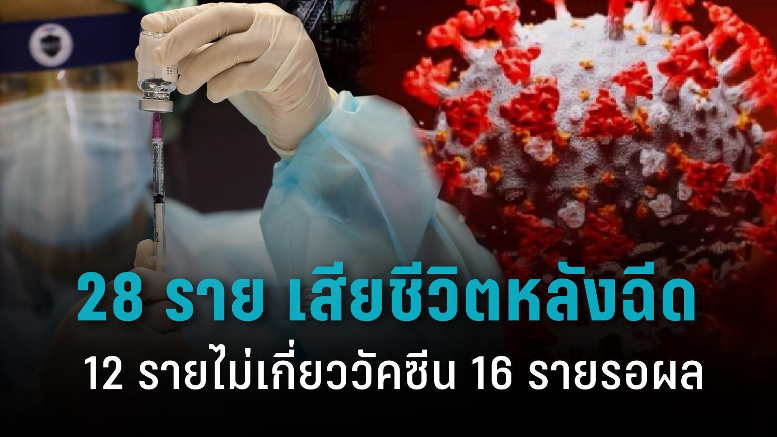 ศบค. เผย 28 ราย เสียชีวิตหลังฉีดวัคซีน 12 รายไม่เกี่ยววัคซีน 16 ราย รอผลชันสูตร