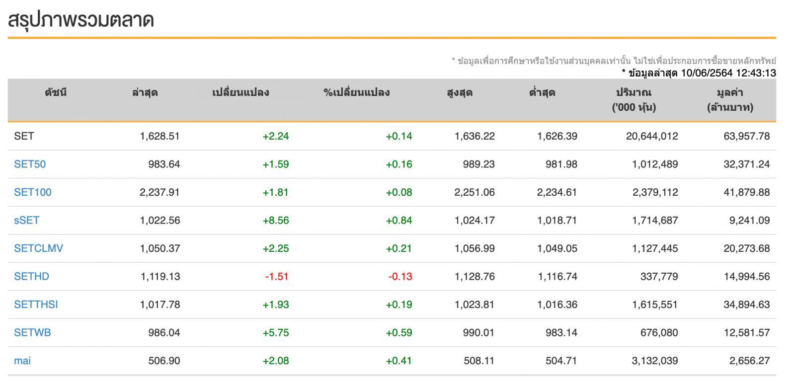 หุ้นไทย (10 มิ.ย.64) ปิดการซื้อขาย 1,625.27จุด ลดลง -1.00จุด