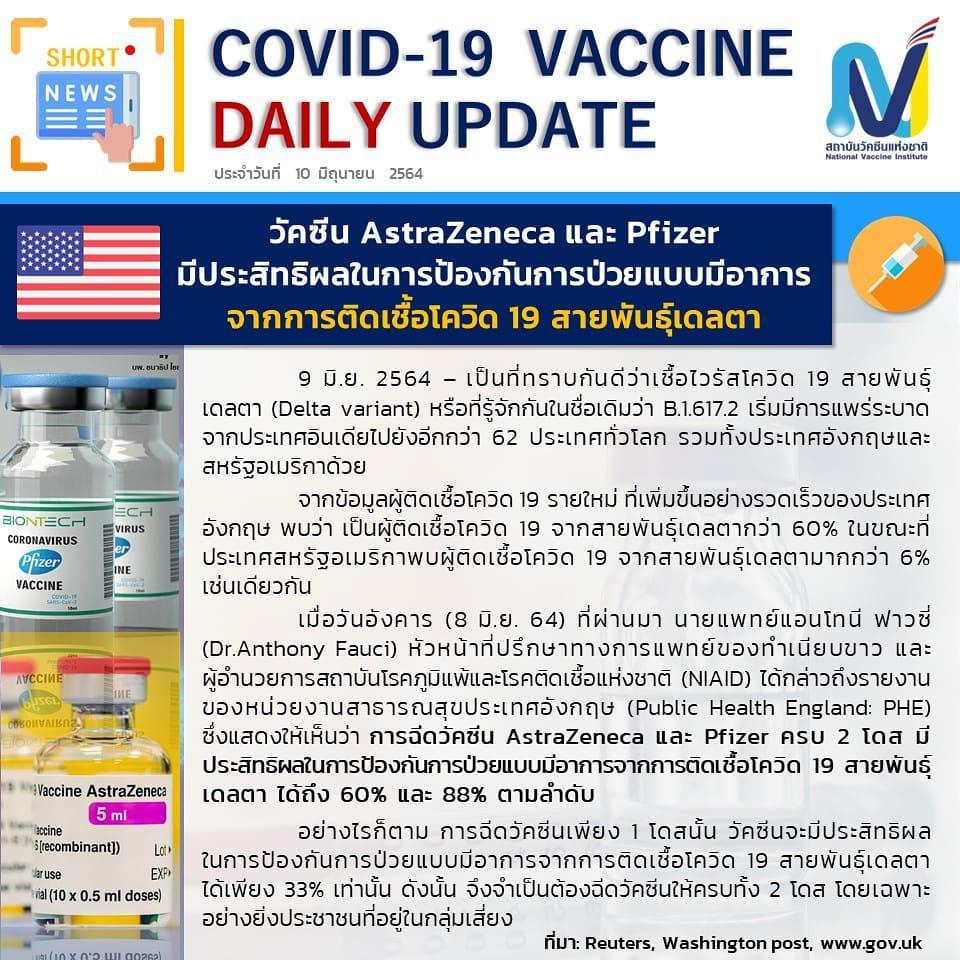"""สถาบันวัคซีน เผย """"แอสตร้าเซเนก้า""""  ฉีดครบ 2 โดส  ต้านโควิด สายพันธุ์อินเดีย 60%"""