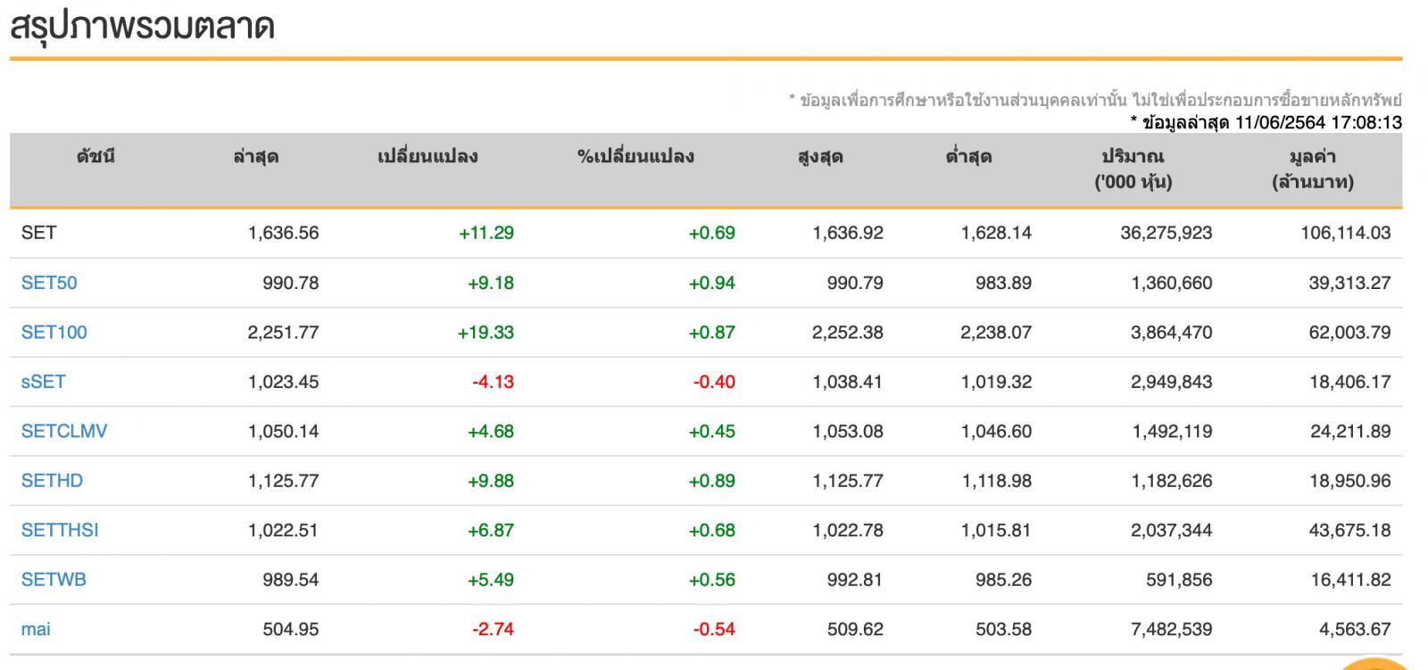 หุ้นไทย (11 มิ.ย.64)  ปิดการซื้อขายที่ระดับ 1,636.56 จุด เพิ่มขึ้น  +11.29 จุด