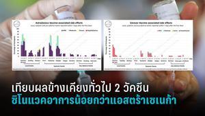 """เทียบผลข้างเคียงทั่วไป 2 วัคซีน """"ซิโนแวคอาการน้อยกว่าแอสตร้าเซเนก้า"""""""