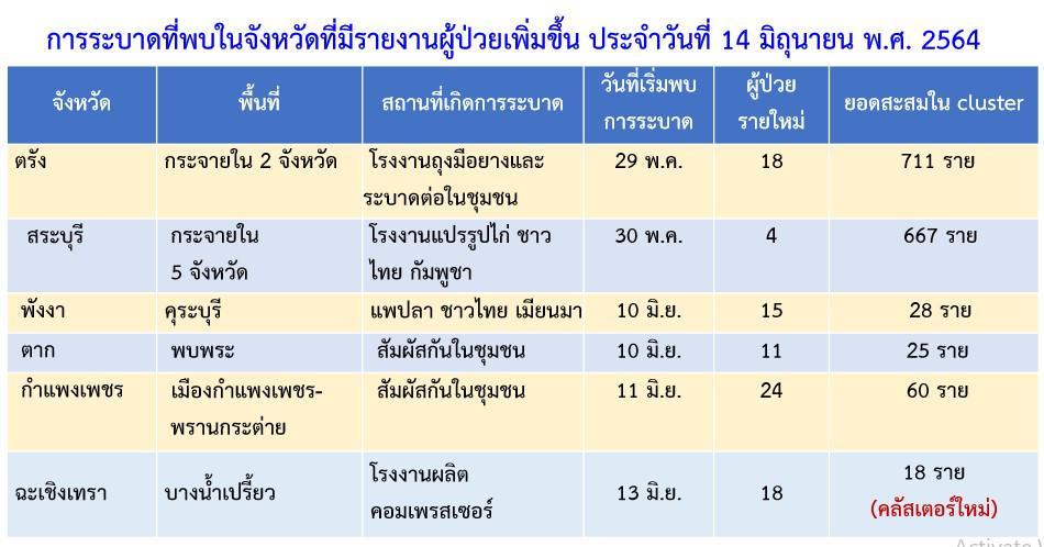 กาง 10 คลัสเตอร์ใหม่ โรงงานหมู ไก่ ปลา หมู่บ้าน กทม.84 คลัสเตอร์ ห้างย่านปทุมวันพบเชื้ออีก ทั่วไทย +3,355
